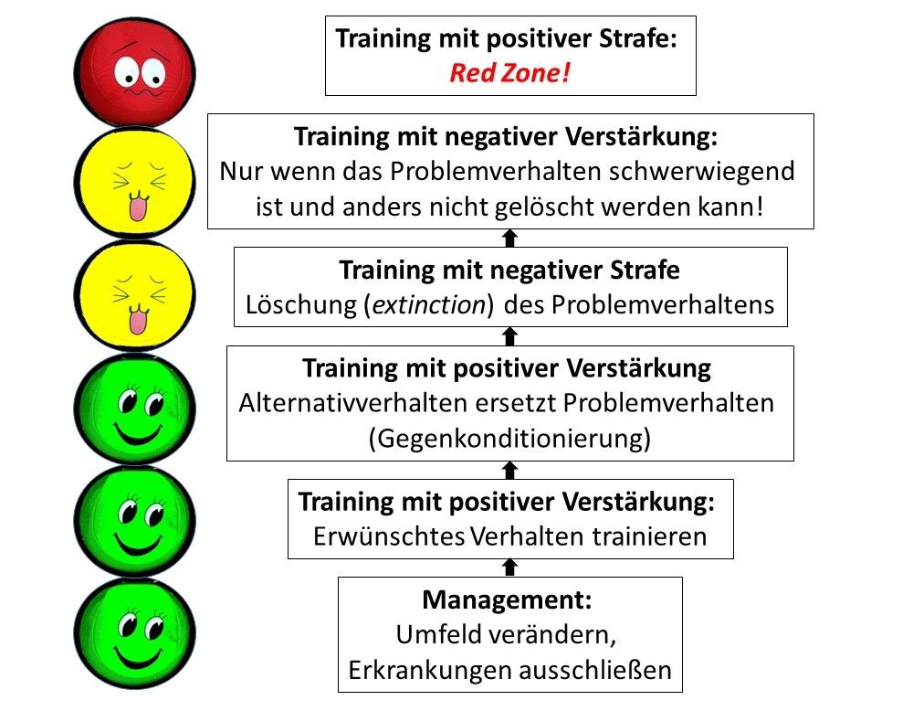 Svhaubild: Vereinfachte Darstellung der Vorgehensweise im Hundetraining entsprechend des LIEBI-Modells von James O'Heare. Copyright: Grappamaus & friends c/o Inka Burow